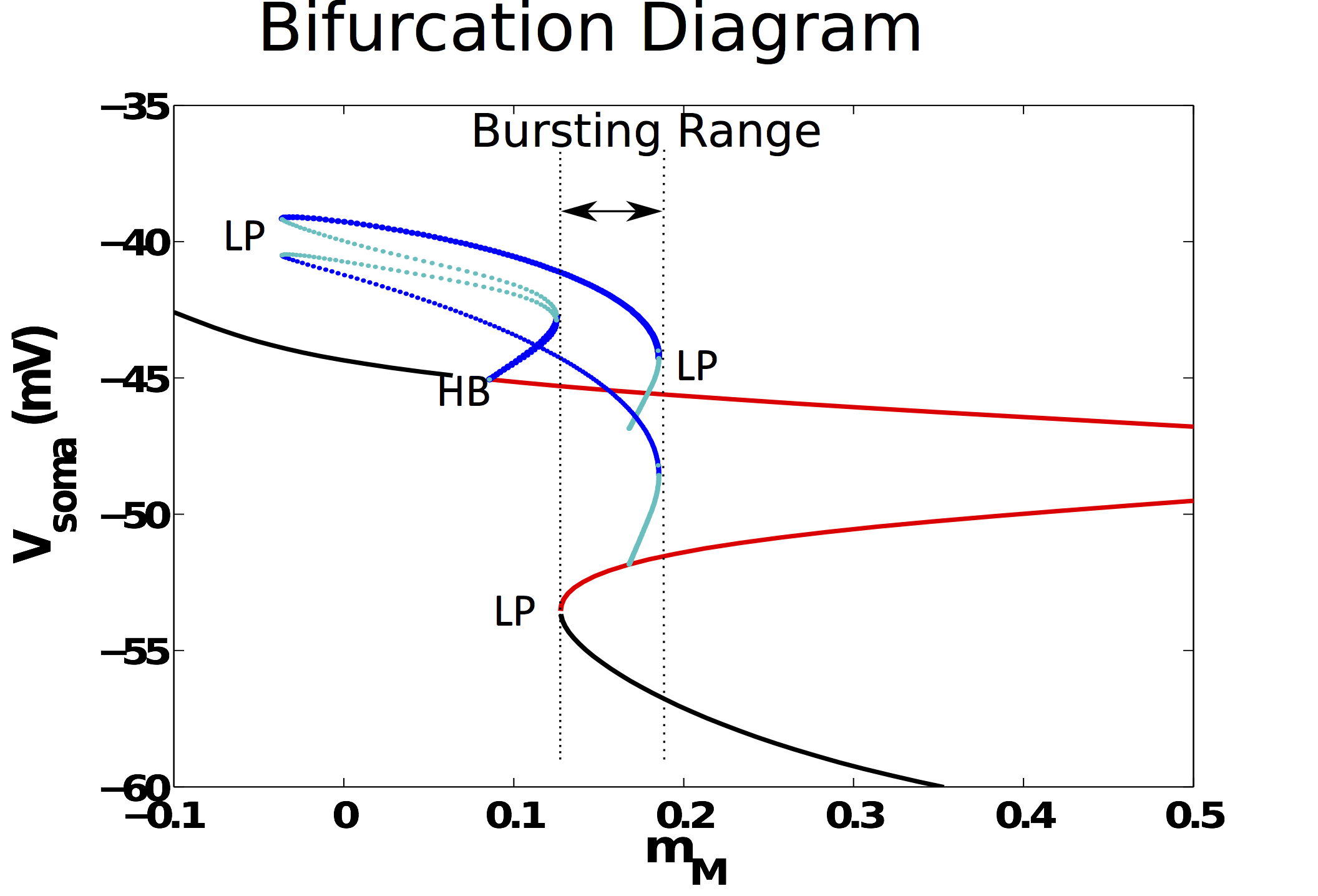 Hermann riecke publications we identify the mechanism underlying the bursting the relevant bifurcation diagram involves a supercritical hopf bifurcation three limit points of limit pooptronica